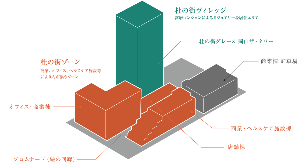杜の街グレース 第Ⅰ期プロジェクトの図