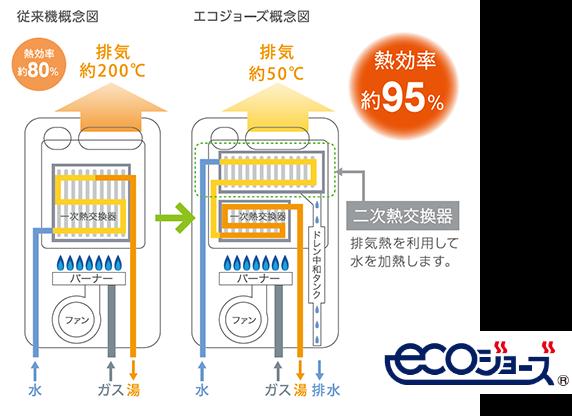 エコジョーズの図