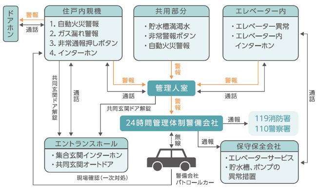 安心の住戸セキュリティネットワークの図