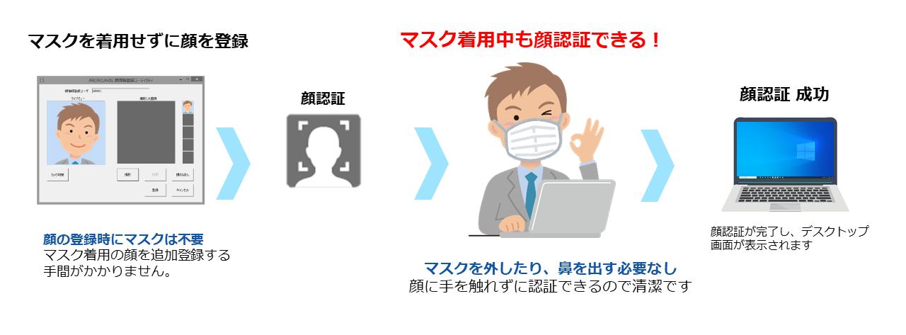 マスク着用中でも顔認証できる